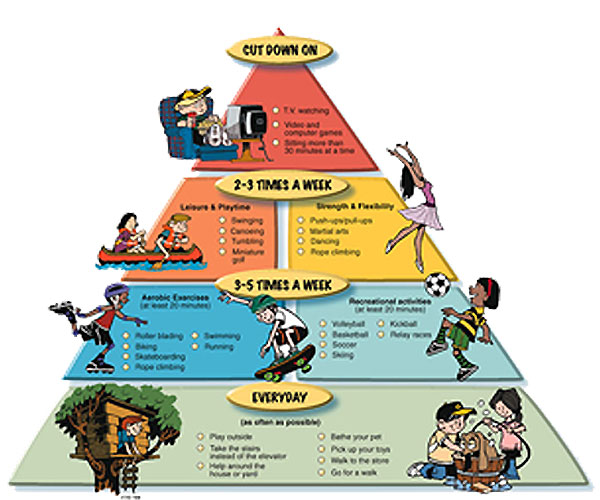 Children activity Pyramid